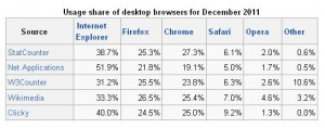 2011 Browser Usage Statistics
